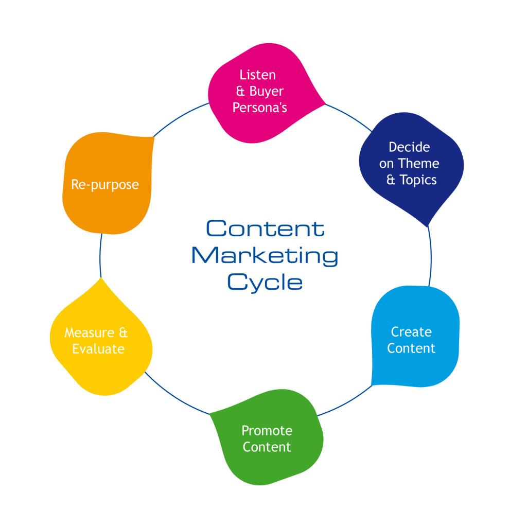 content_marketing_process