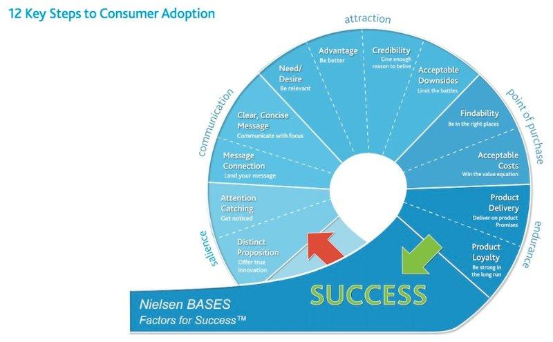 Nielsen-12 steps
