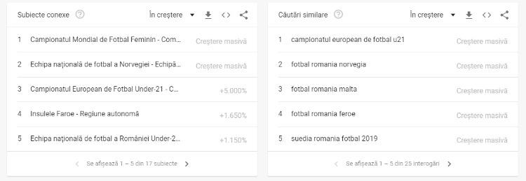 grafice Google Trends