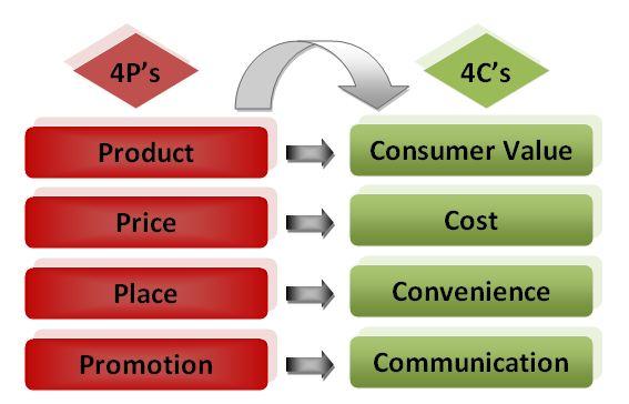 4P-4C-mixul de marketing