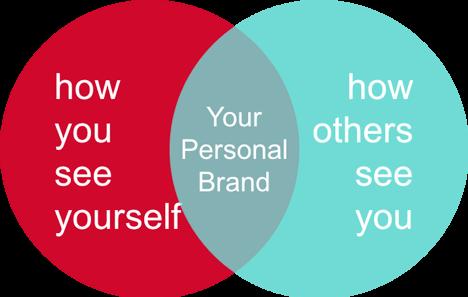 Branding Personal