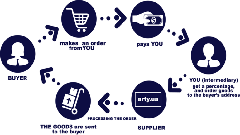 cum functioneaza dropshipping-ul