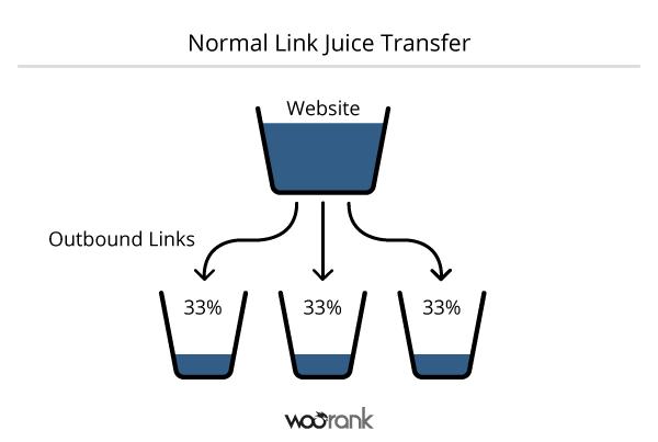 exemplu de link juice